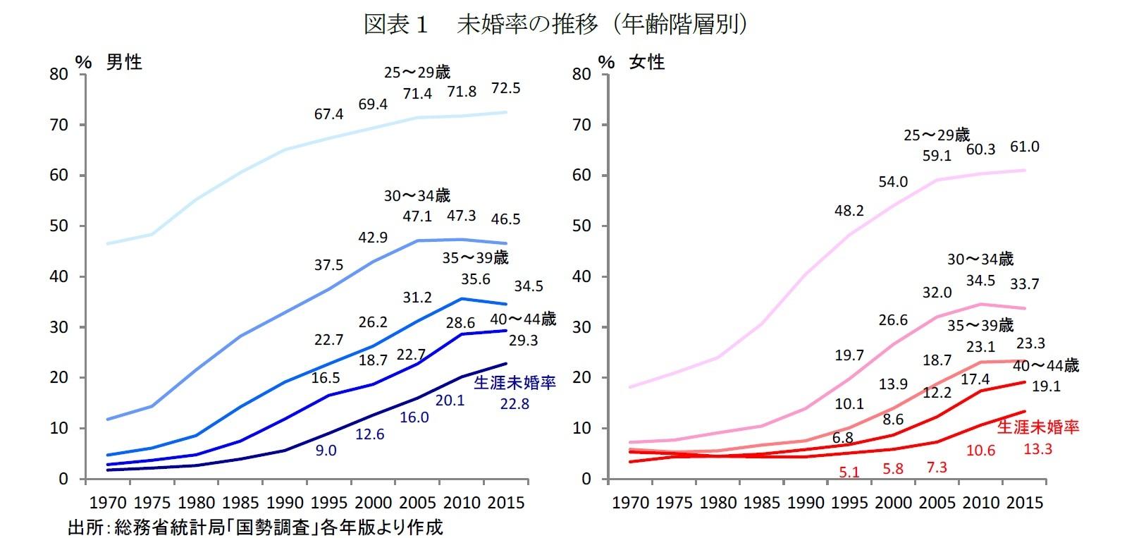 図表1 未婚率の推移(年齢階層別)
