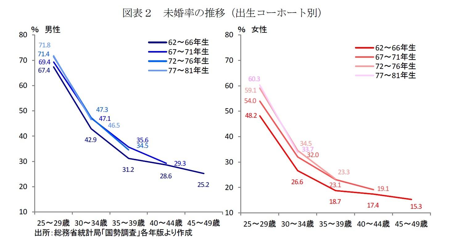 図表2 未婚率の推移(出生コーホート別)