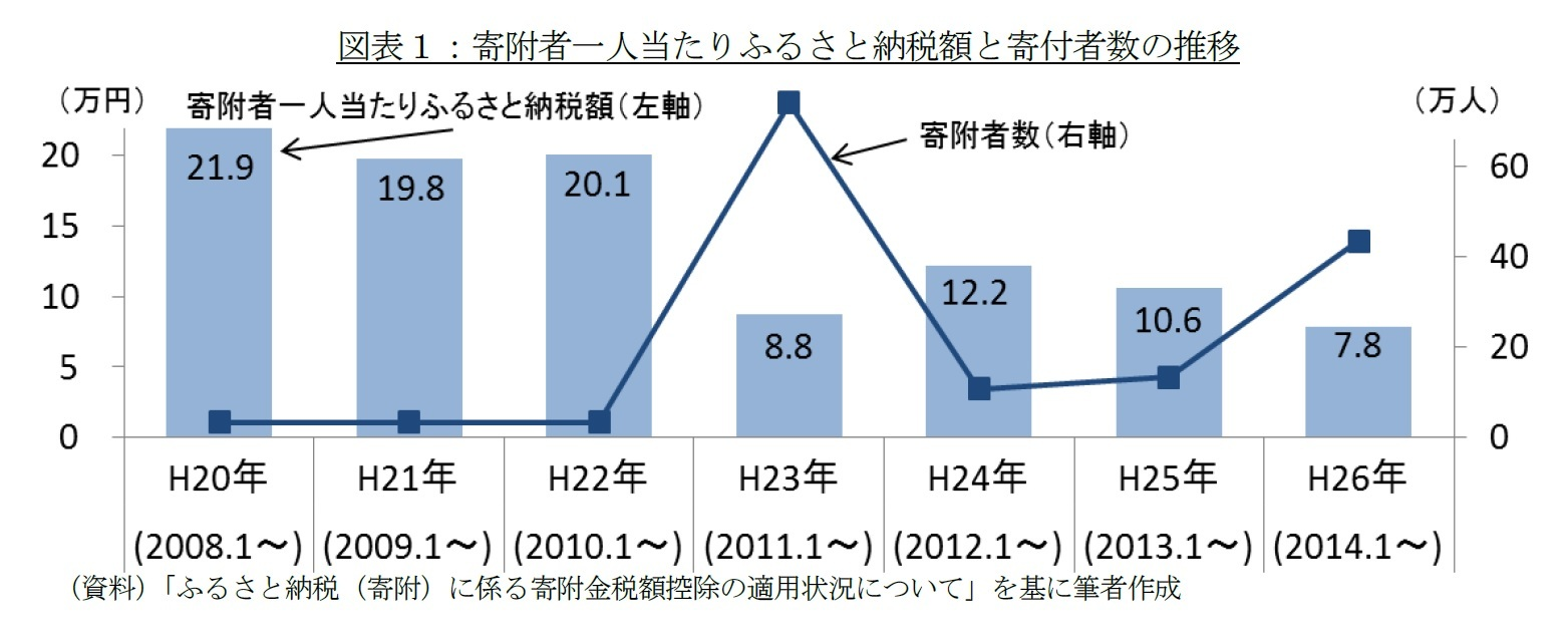 図表1:寄附者一人当たりふるさと納税額と寄付者数の推移