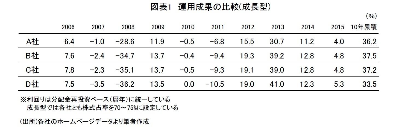 図表1 運用成果の比較(成長型)