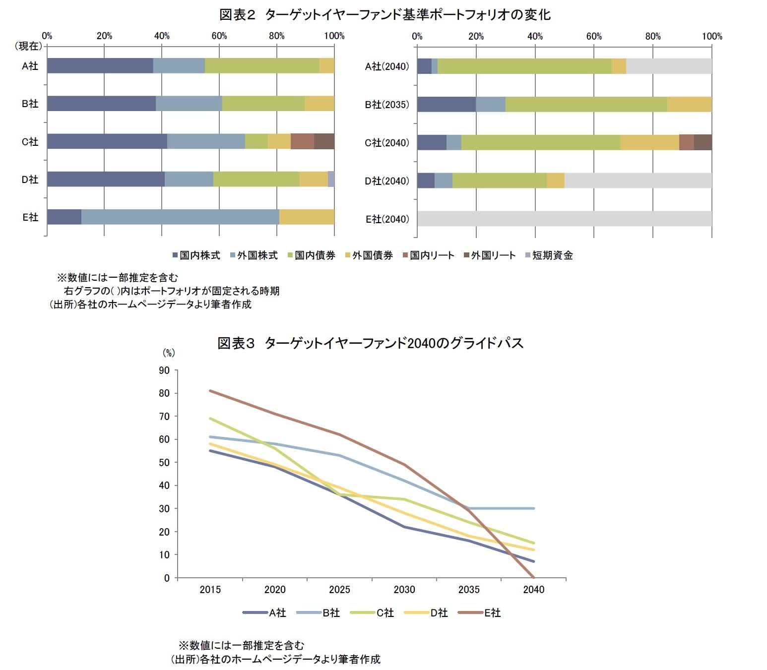 図表2 ターゲットイヤーファンド基準ポートフォリオの変化/図表3 ターゲットイヤーファンド2040のグライドパス