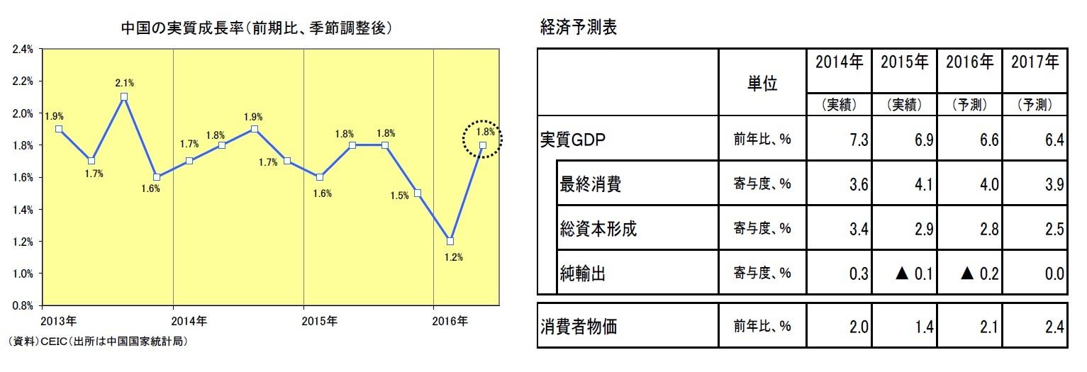 中国の実質成長率(前期比、季節調整後)/経済予測表