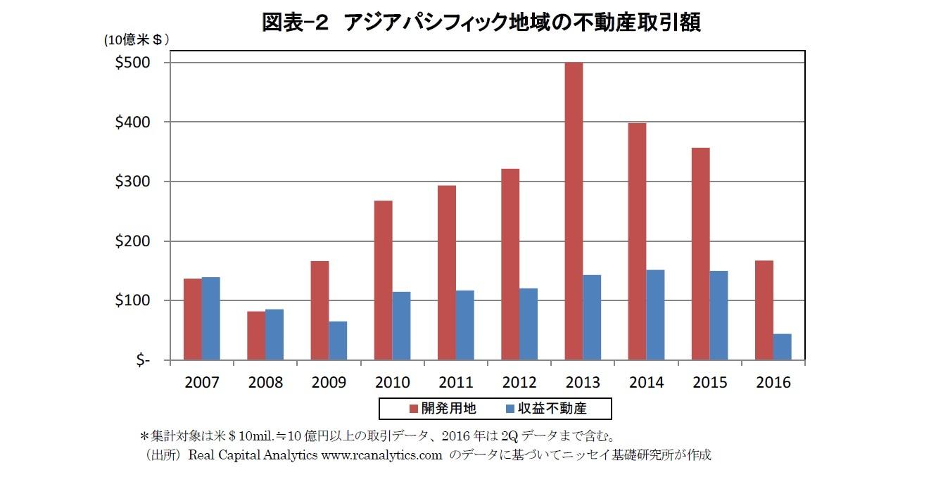 図表-2 アジアパシフィック地域の不動産取引額