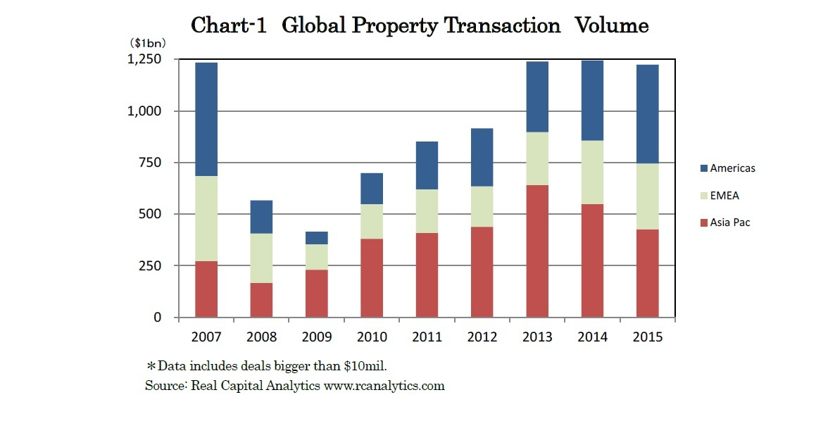 Chart-1 Global Property Transaction Volume