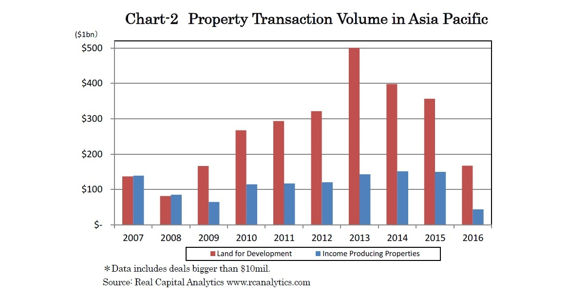 Chart-2 Property Transaction Volume in Asia Pacific