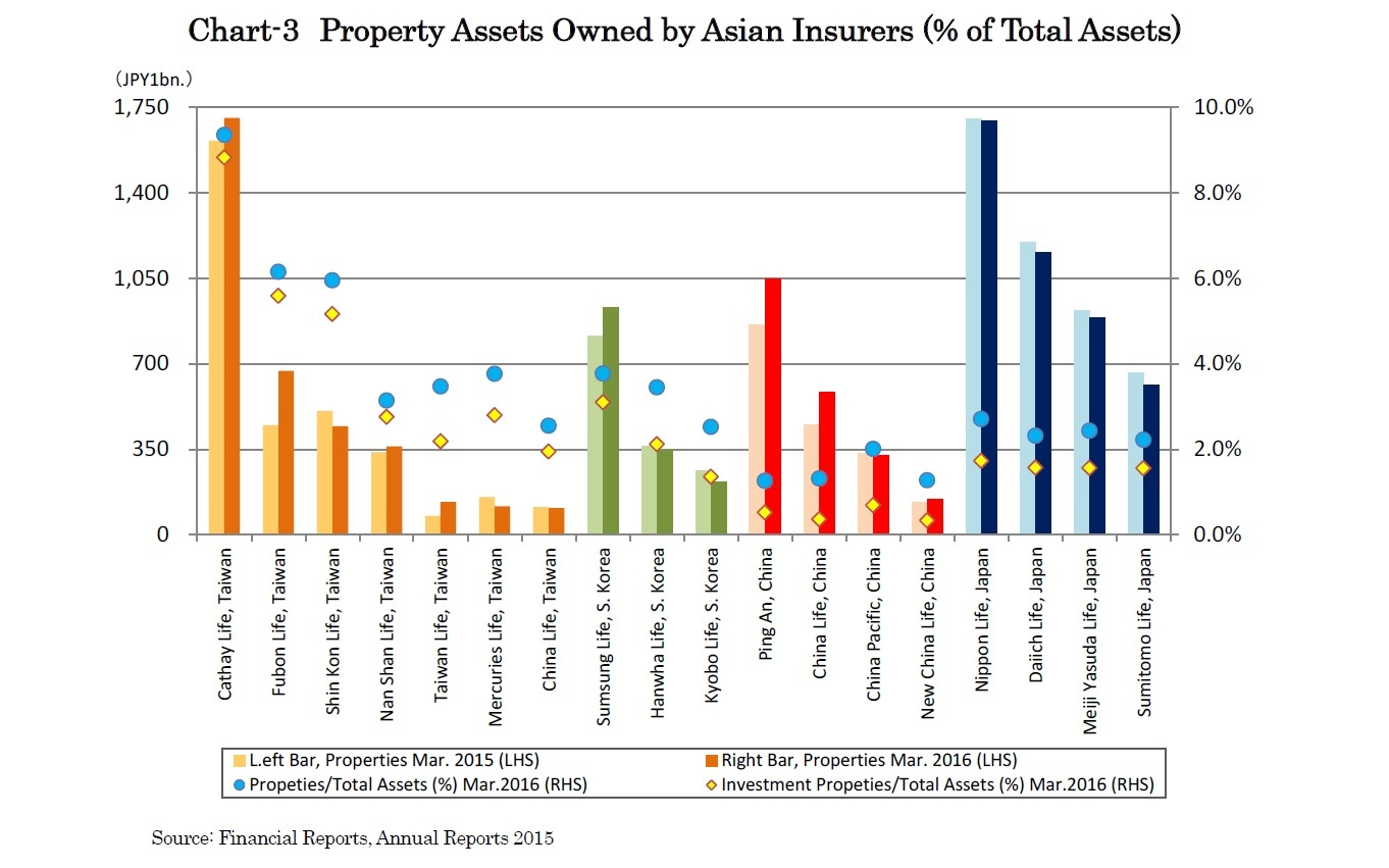 Chart-3 Property Assets Owned by Asian Insurers (% of Total Assets)