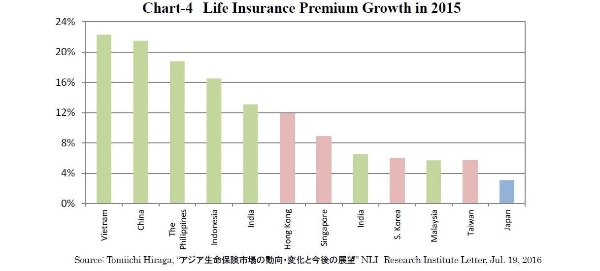 Chart-4 Life Insurance Premium Growth in 2015