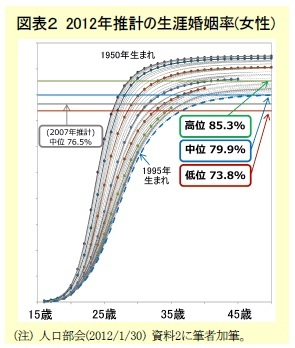 図表2 2012年推計の生涯婚姻率(女性)