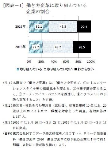 [図表-1] 働き方変革に取り組んでいる企業の割合