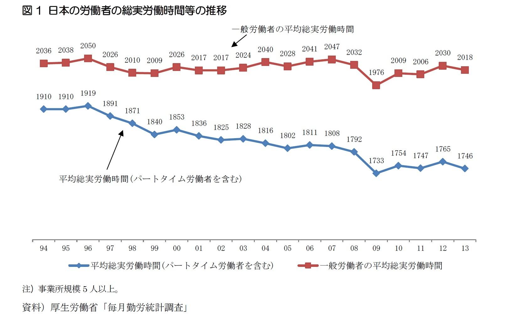 図1 日本の労働者の総実労働時間等の推移