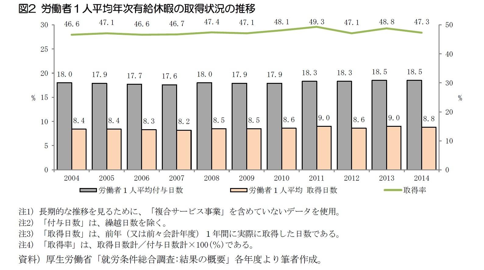 図2 労働者1人平均年次有給休暇の取得状況の推移