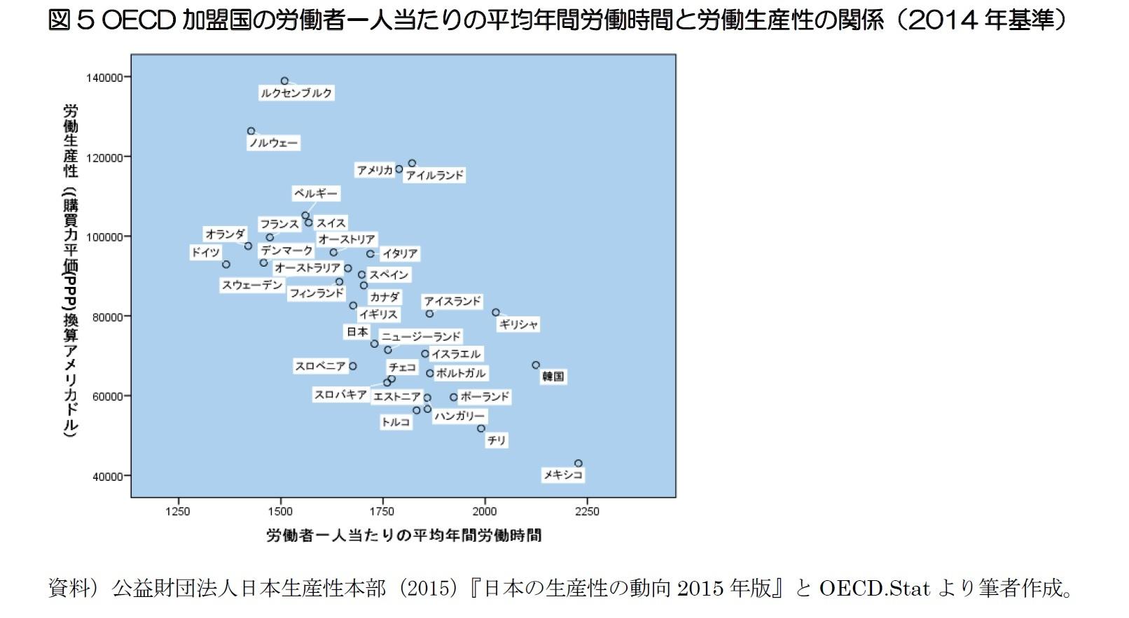 図5 OECD加盟国の労働者一人当たりの平均年間労働時間と労働生産性の関係(2014年基準)