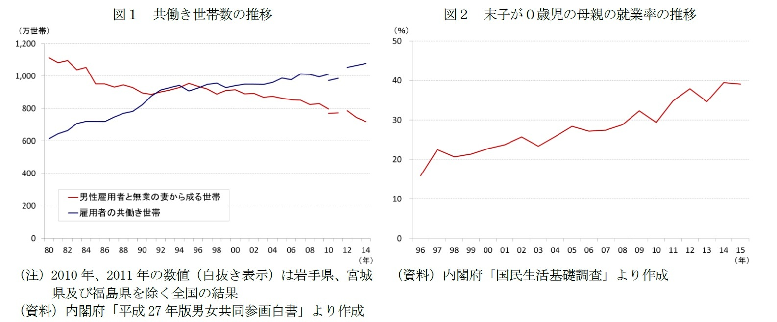 図1 共働き世帯数の推移/図2 末子が0歳児の母親の就業率の推移