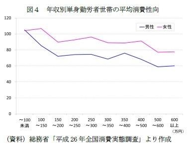 図4 年収別単身勤労者世帯の平均消費性向