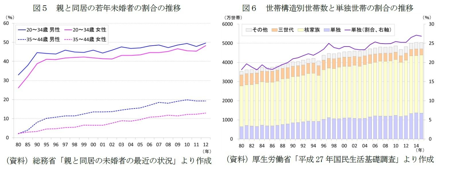 図5 親と同居の若年未婚者の割合の推移/図6 世帯構造別世帯数と単独世帯の割合の推移