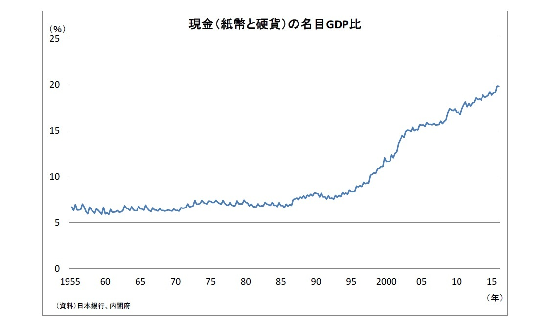 現金(紙幣と硬貨)の名目GDP