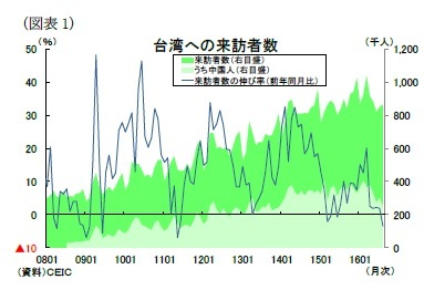 (図表1)台湾への来訪者数