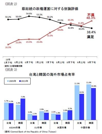 (図表2)蔡総統の政権運営に対する世論評価/(図表3)台湾と韓国の海外市場占有率