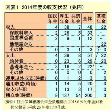 図表1 2014年度の収支状況 (兆円)