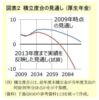 図表2 積立度合の見通し (厚生年金)