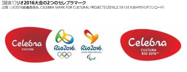 リオ2016大会の2つのセレブラマーク