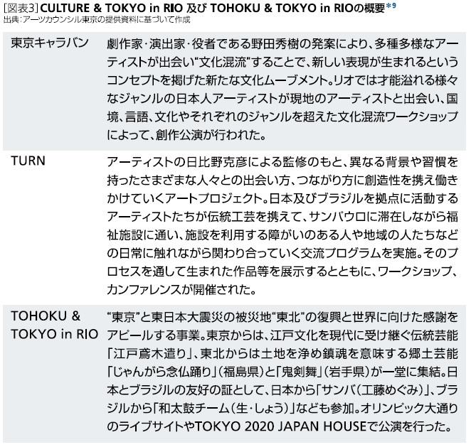 CULTURE & TOKYO in RIO及びTOHOKU & TOKYO in RIOの概要