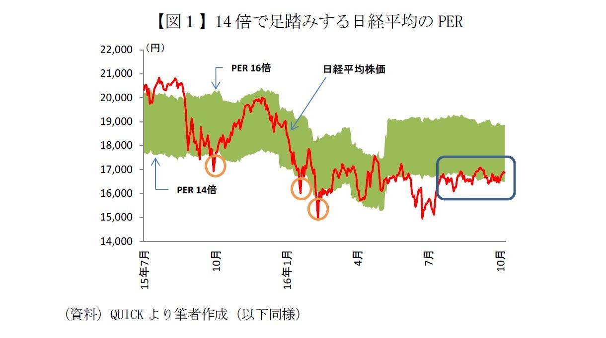 【図1】14倍で足踏みする日経平均のPER