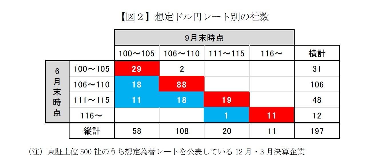 【図2】想定ドル円レート別の社数
