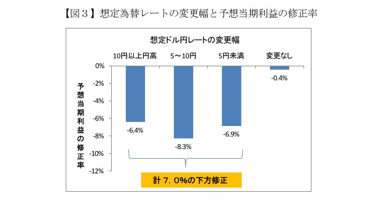 【図3】想定為替レートの変更幅と予想当期利益の修正率