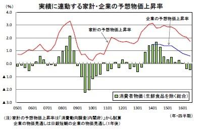 中期経済見通し(2016~2026年度)   ニッセイ基礎研究所