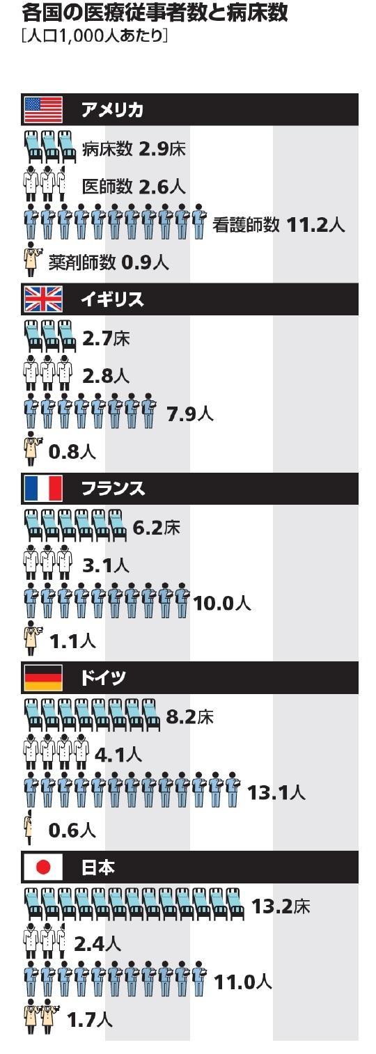 各国の医療従事者と病床数[人口1,000人あたり]