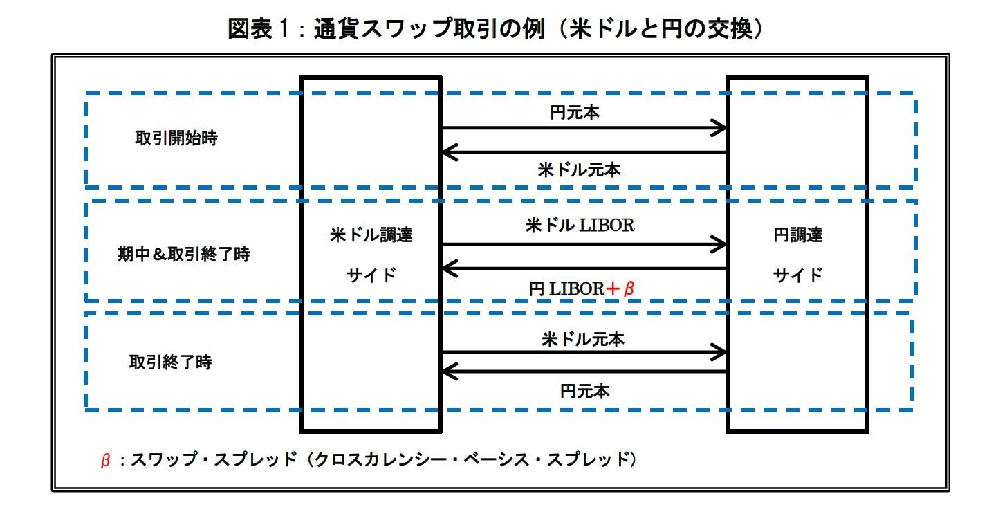 図表1:通貨スワップ取引の例(米ドルと円の交換)