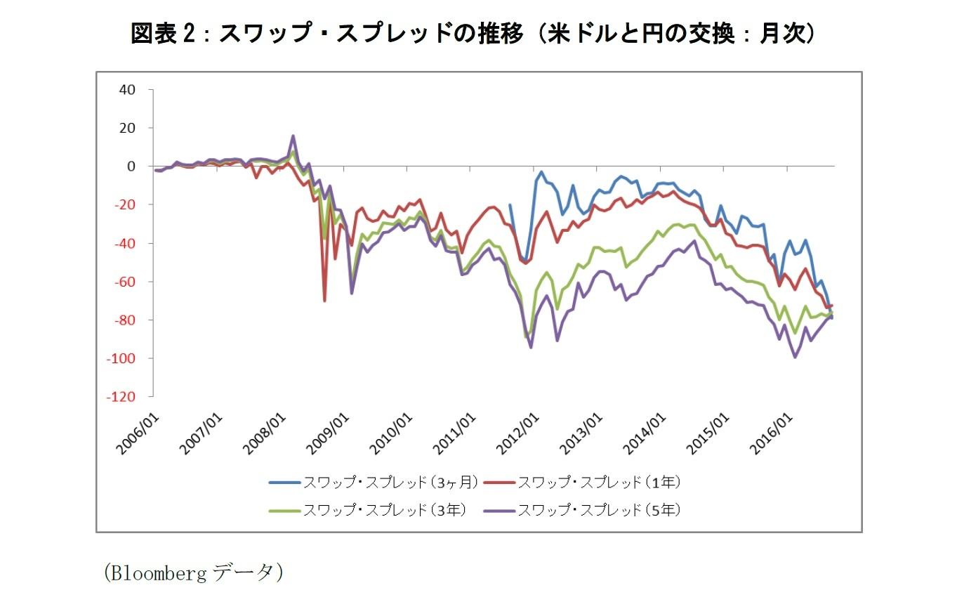 図表2:スワップ・スプレッドの推移(米ドルと円の交換:月次)