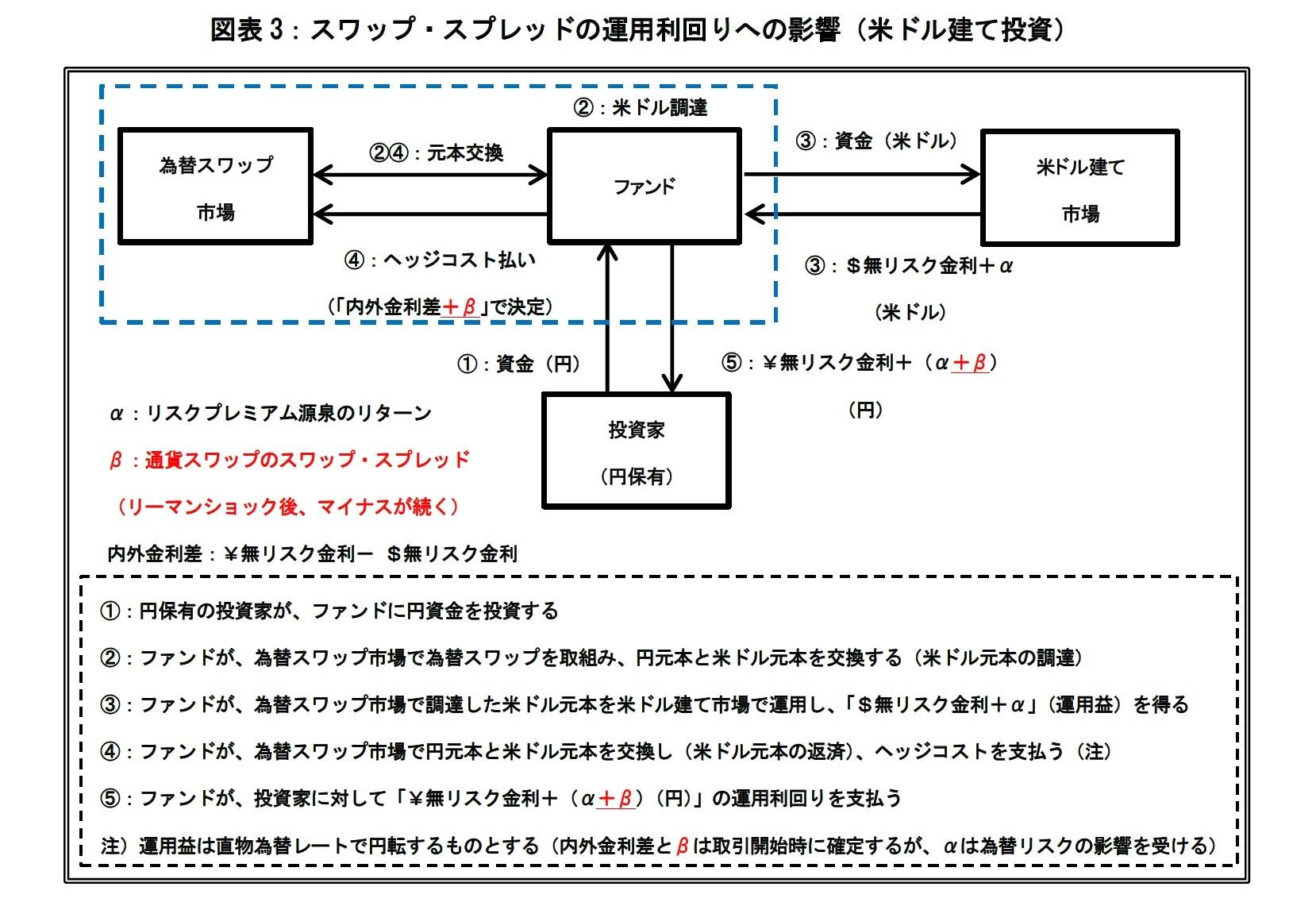 図表3:スワップ・スプレッドの運用利回りへの影響(米ドル建て投資)