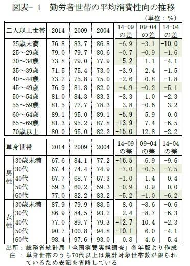 図表- 1 勤労者世帯の平均消費性向の推移