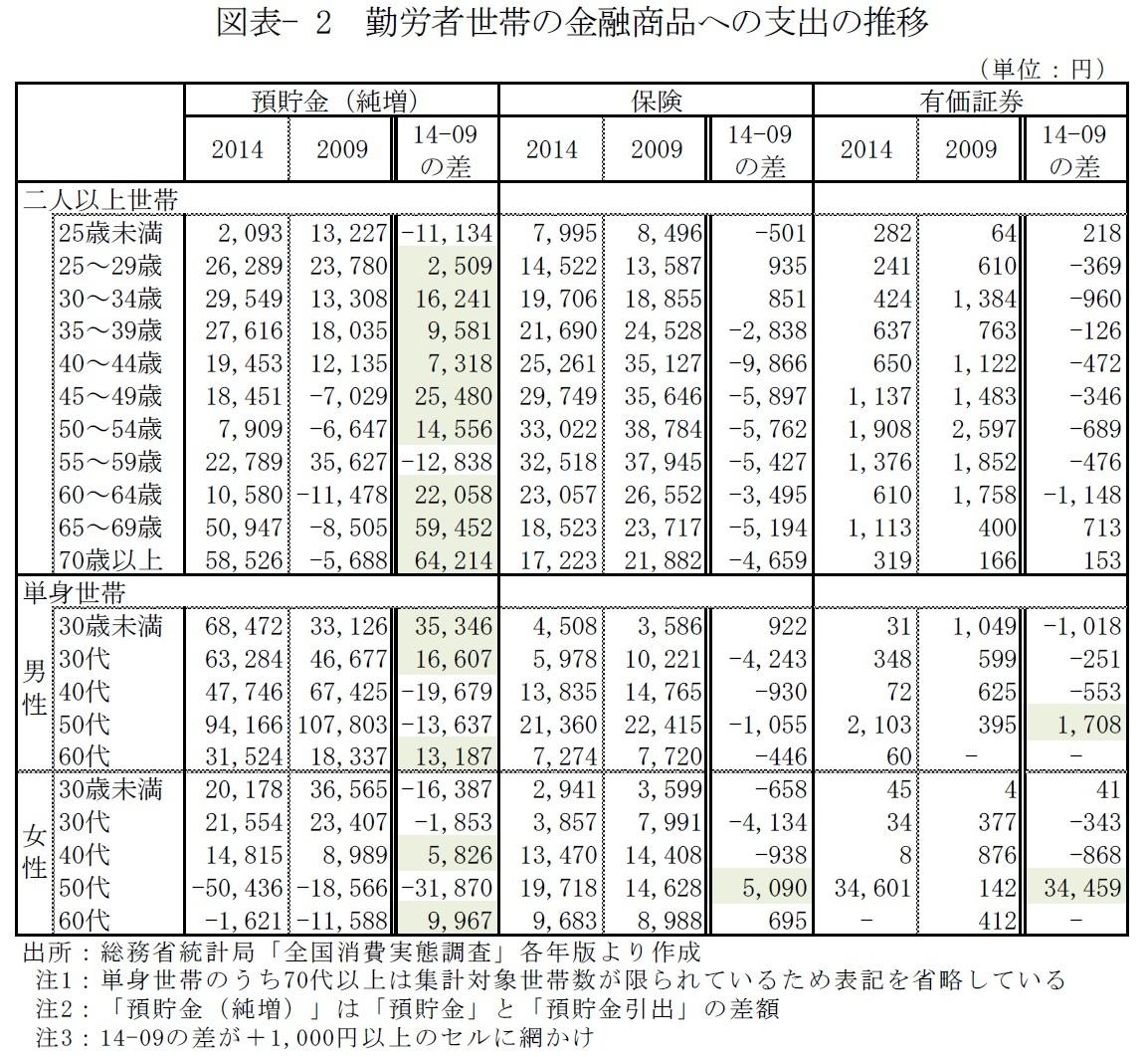 図表- 2 勤労者世帯の金融商品への支出の推移