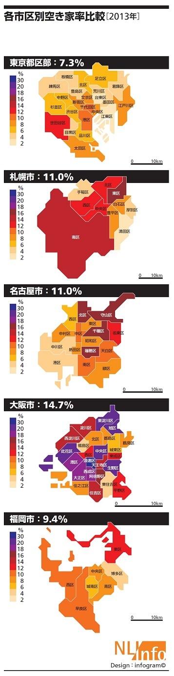 国内5主要都市の持家マンションの空き家率 東京都区部・大阪市・名古屋市・札幌市・福岡市