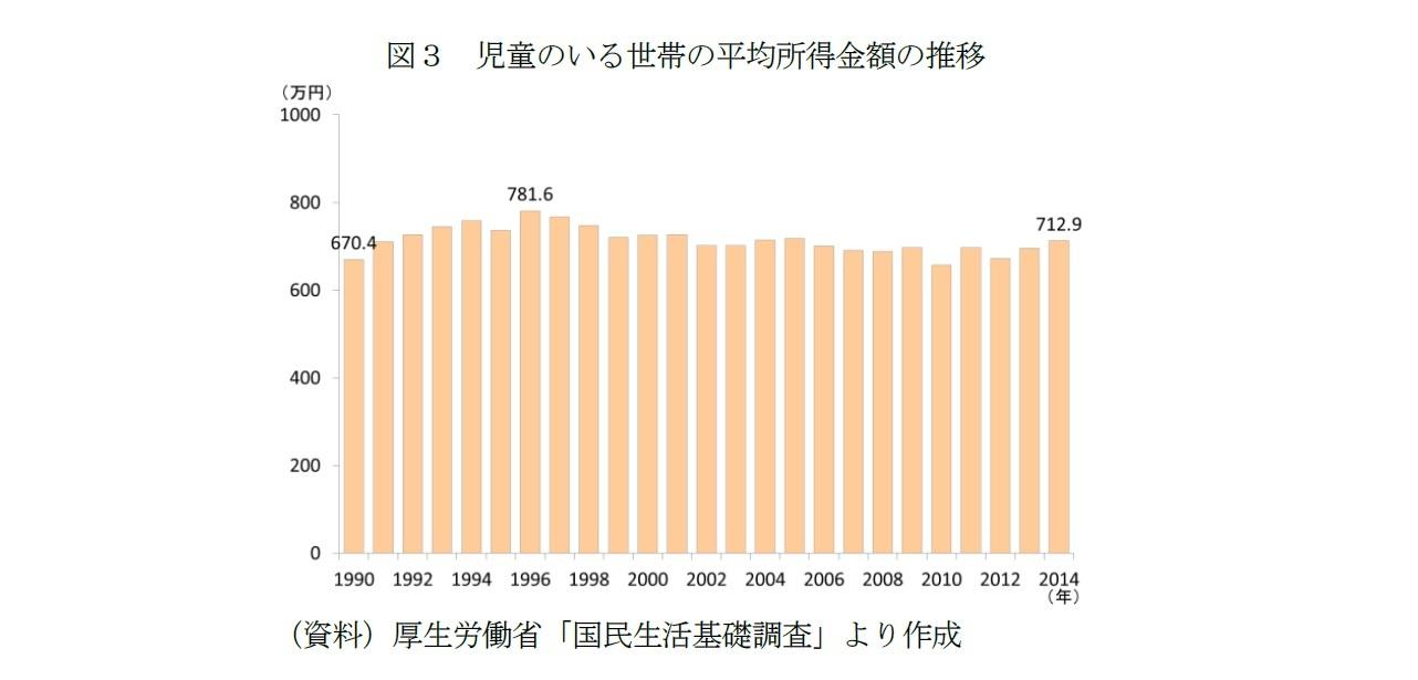 図3 児童のいる世帯の平均所得金額の推移