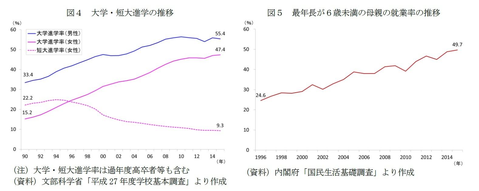図4 大学・短大進学の推移/図5 最年長が6歳未満の母親の就業率の推移