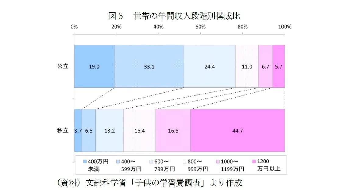 図6 世帯の年間収入段階別構成比
