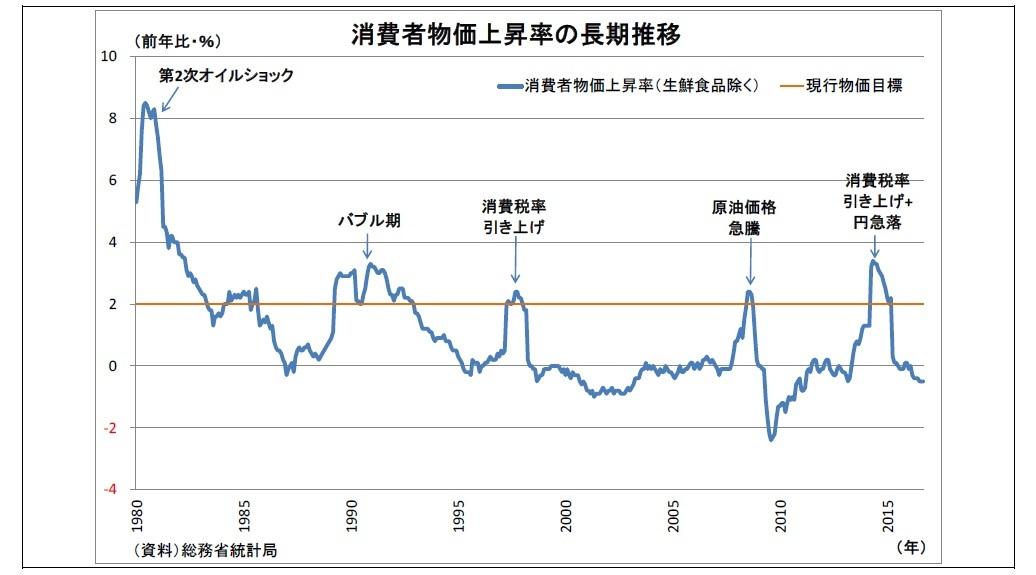 消費者物価上昇率の長期推移