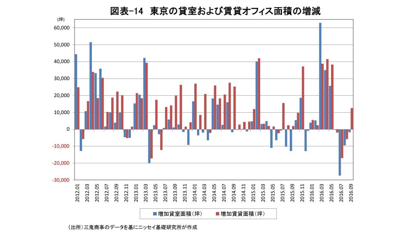 図表-14 東京の貸室および賃貸オフィス面積の増減