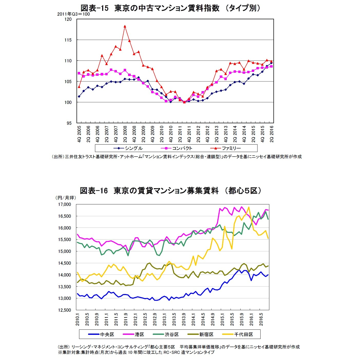 図表-15 東京の中古マンション賃料指数 (タイプ別)/図表-16 東京の賃貸マンション募集賃料 (都心5区)