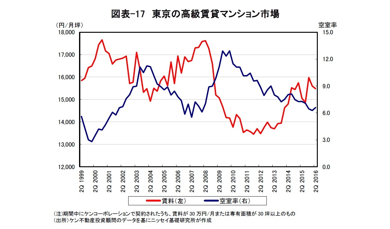 図表-17 東京の高級賃貸マンション市場