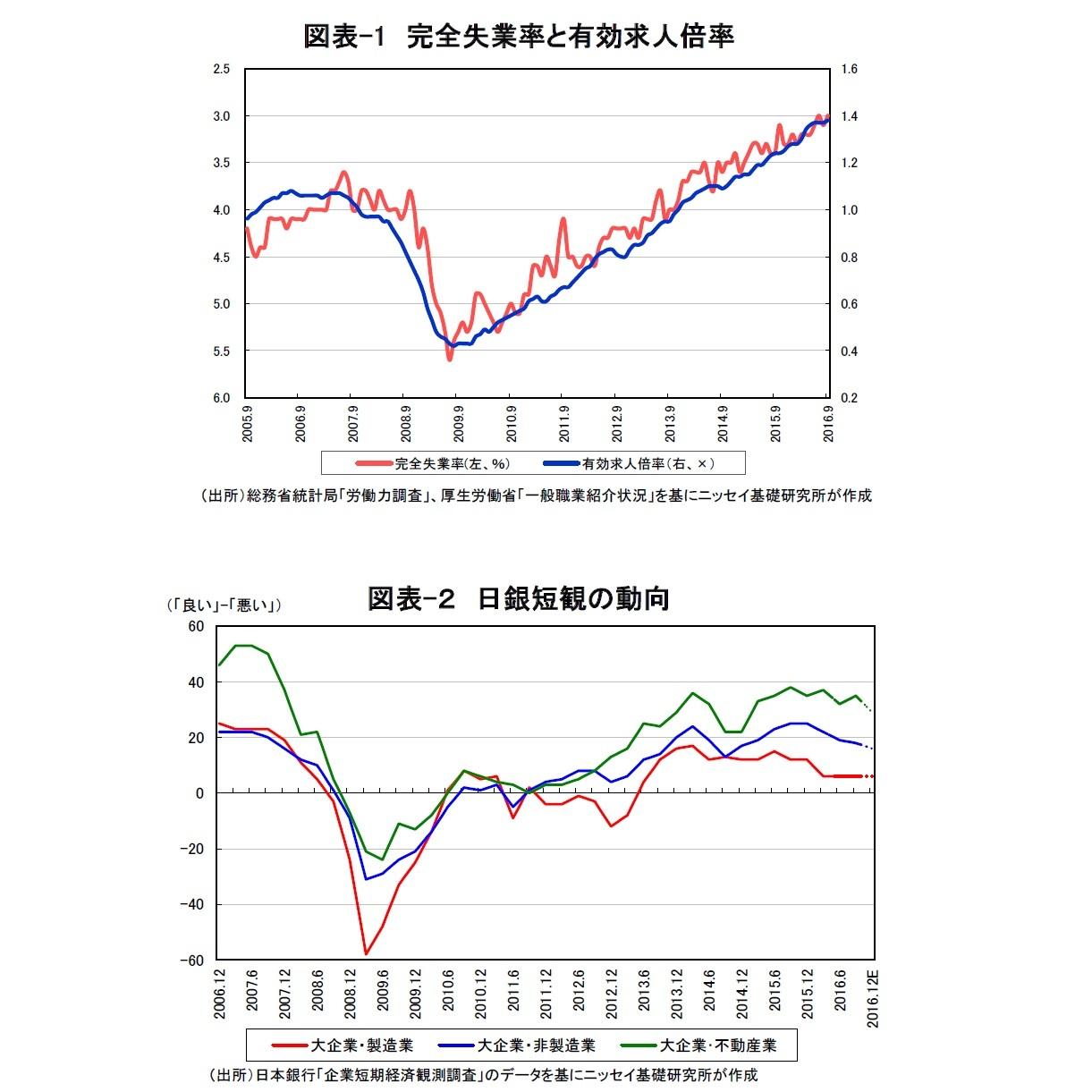 図表-1 完全失業率と有効求人倍率/図表-2 日銀短観の動向