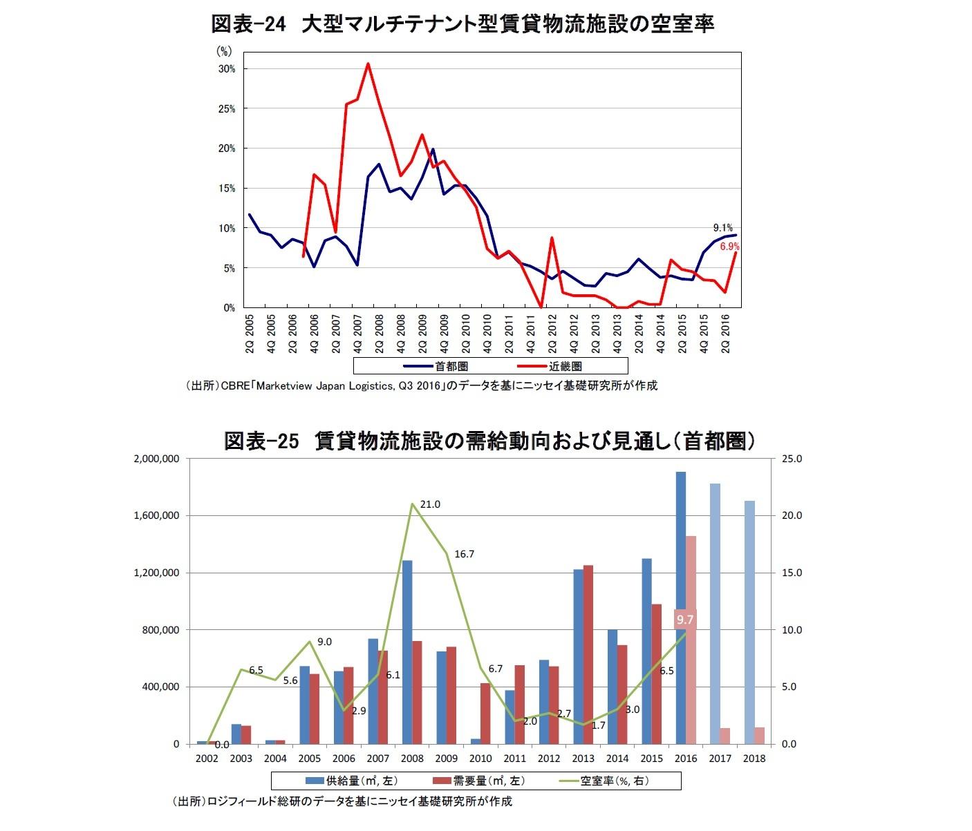 図表-24 大型マルチテナント型賃貸物流施設の空室率/図表-25 賃貸物流施設の需給動向および見通し(首都圏)