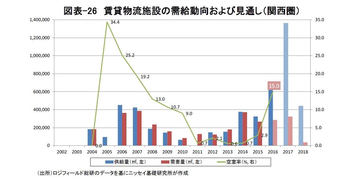図表-26 賃貸物流施設の需給動向および見通し(関西圏)