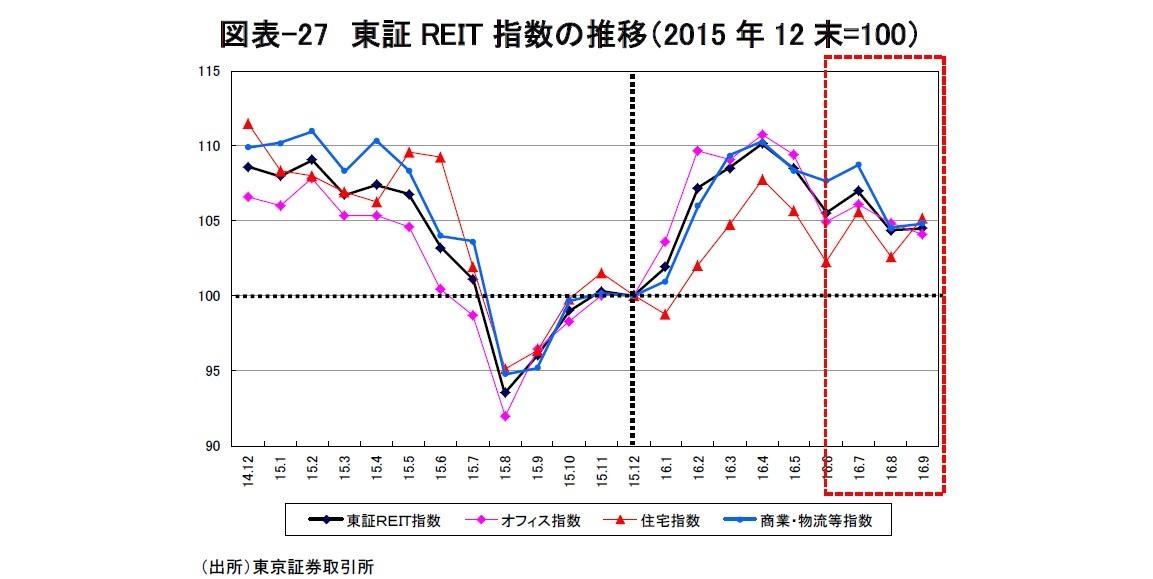 図表-27 東証REIT指数の推移(2015年12末=100)