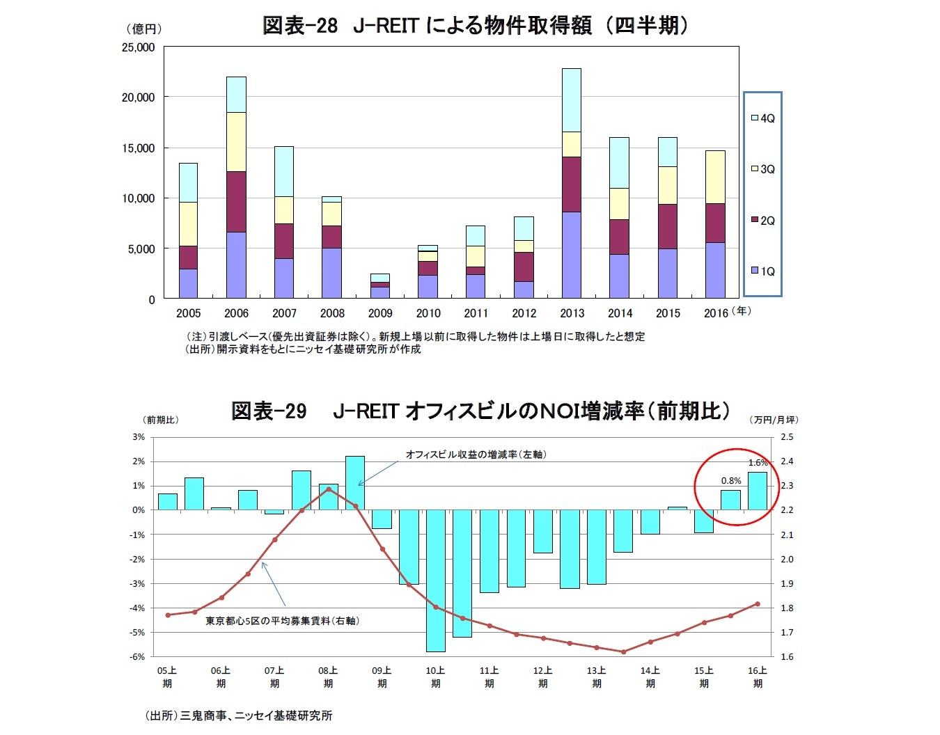 図表-28 J-REITによる物件取得額 (四半期)/図表-29  J-REITオフィスビルのNOI増減率(前期比)