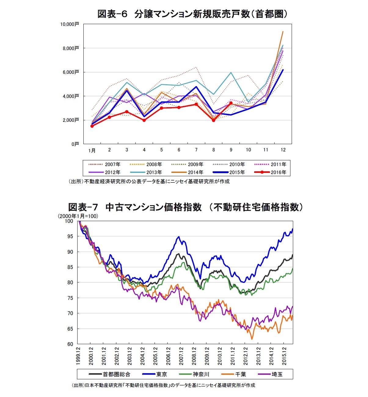 図表-6 分譲マンション新規販売戸数(首都圏)/図表-7 中古マンション価格指数 (不動研住宅価格指数)